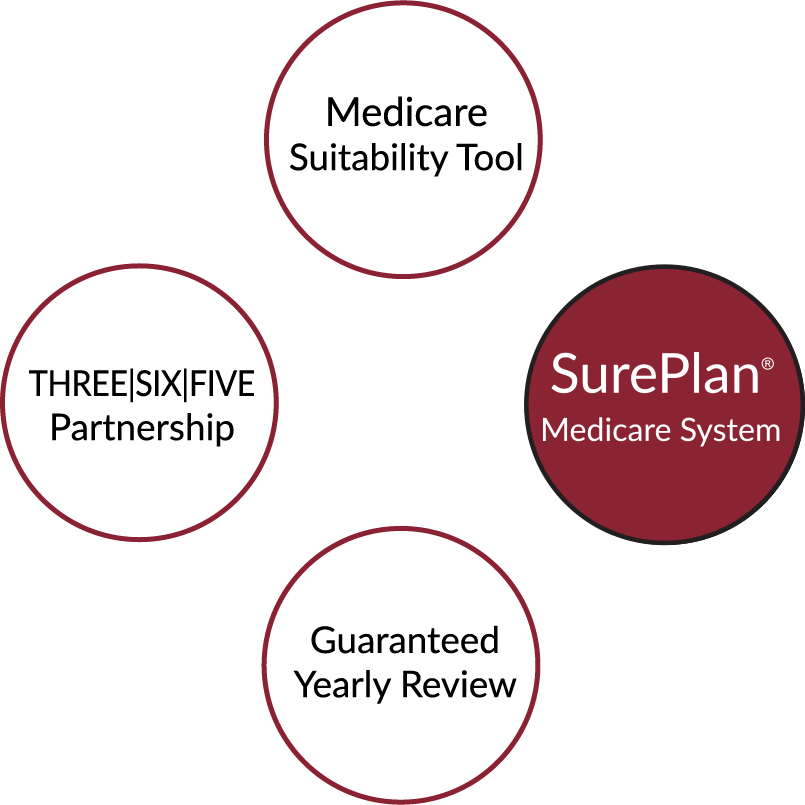 "four circles with text in each. Clockwise from top: Circle one says ""medicare suitability tool"" circle two says ""SurePlan Medicare System"" circle three says ""guaranteed yearly review"" and circle four says ""Three Six Five Partnership"""