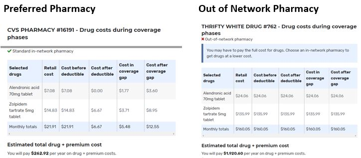 chart comparing preferred pharmacy costs to out of network pharmacy costs